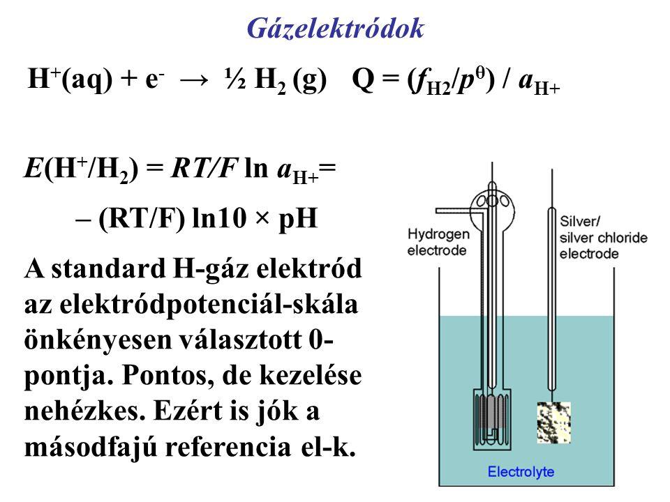 Gázelektródok H+(aq) + e- → ½ H2 (g) Q = (fH2/pθ) / aH+ E(H+/H2) = RT/F ln aH+= – (RT/F) ln10 × pH.
