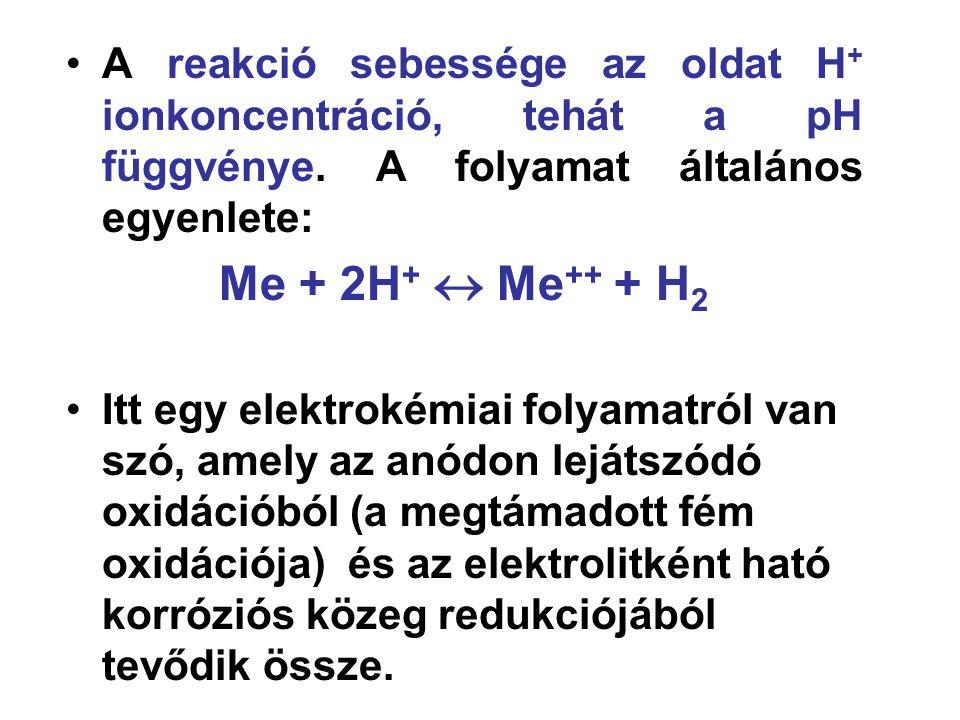 A reakció sebessége az oldat H+ ionkoncentráció, tehát a pH függvénye