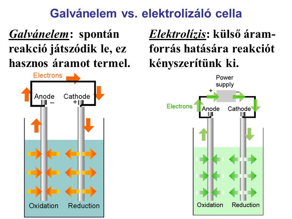 Galvánelem vs. elektrolizáló cella
