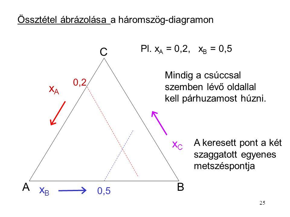 C xA xC A B xB Össztétel ábrázolása a háromszög-diagramon
