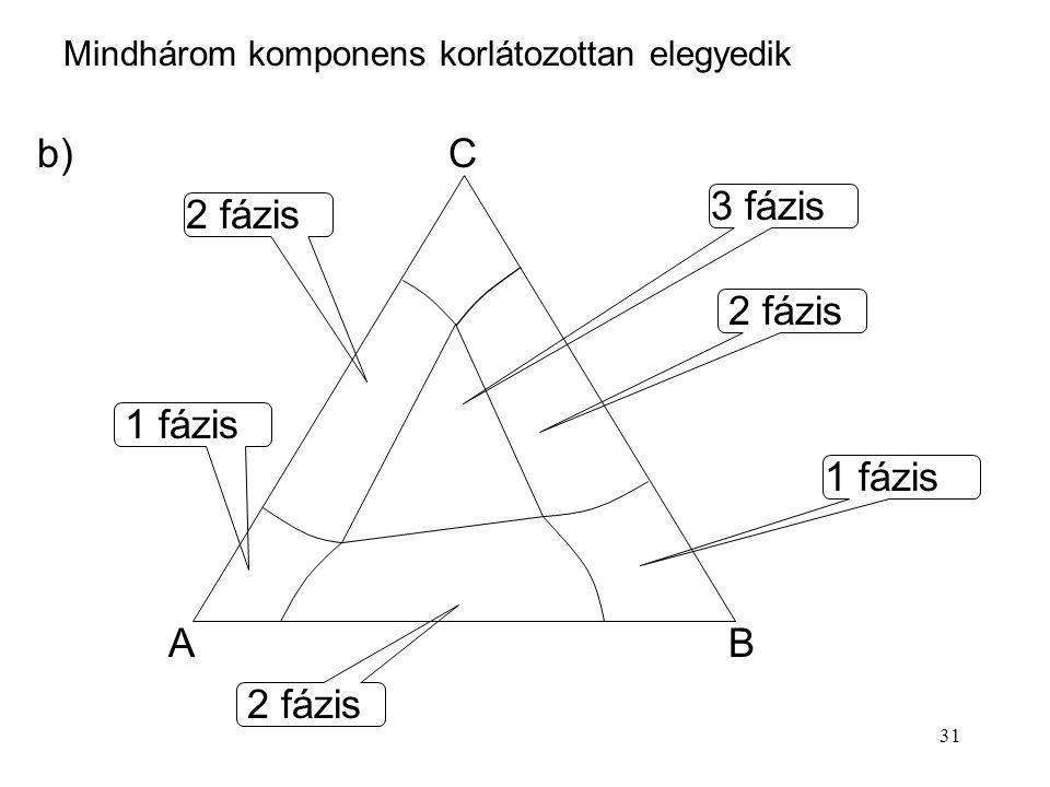 b) C 3 fázis 2 fázis 2 fázis 1 fázis 1 fázis A B 2 fázis