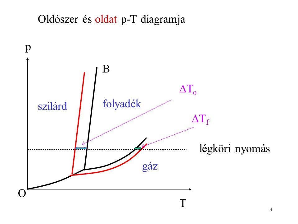 Oldószer és oldat p-T diagramja