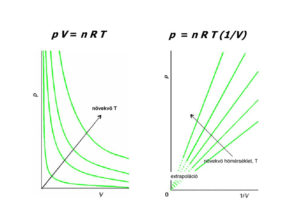 p V = n R T p = n R T (1/V)