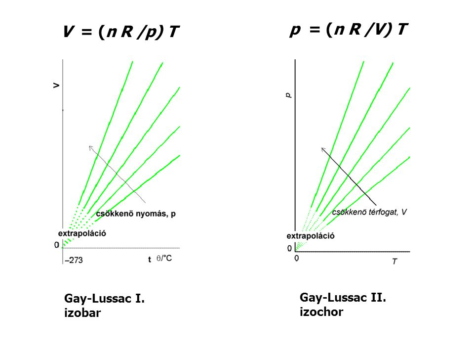 p = (n R /V) T V = (n R /p) T Gay-Lussac I. Gay-Lussac II. izobar
