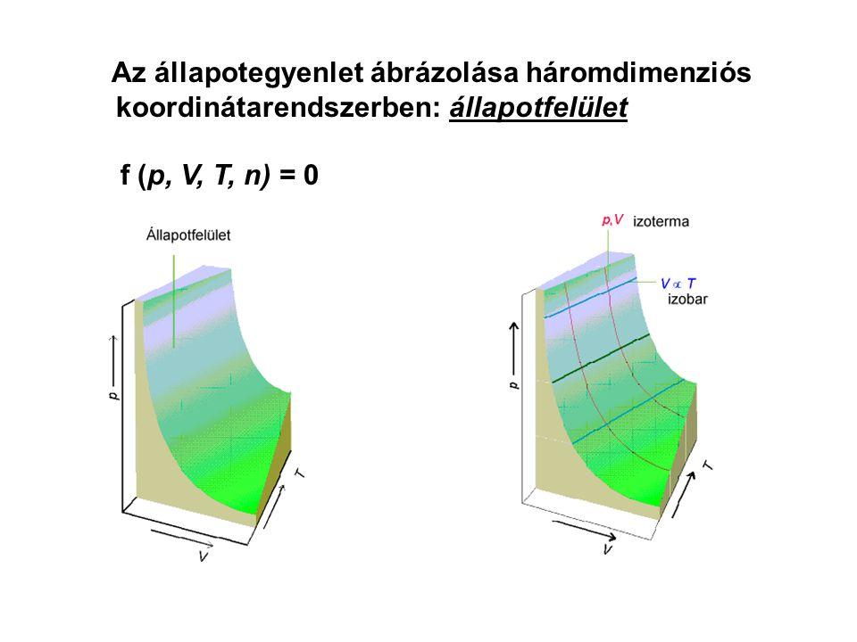 Az állapotegyenlet ábrázolása háromdimenziós koordinátarendszerben: állapotfelület