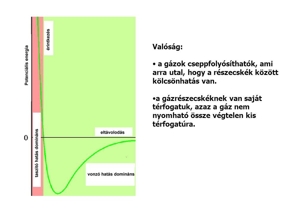Valóság: a gázok cseppfolyósíthatók, ami. arra utal, hogy a részecskék között. kölcsönhatás van. a gázrészecskéknek van saját.