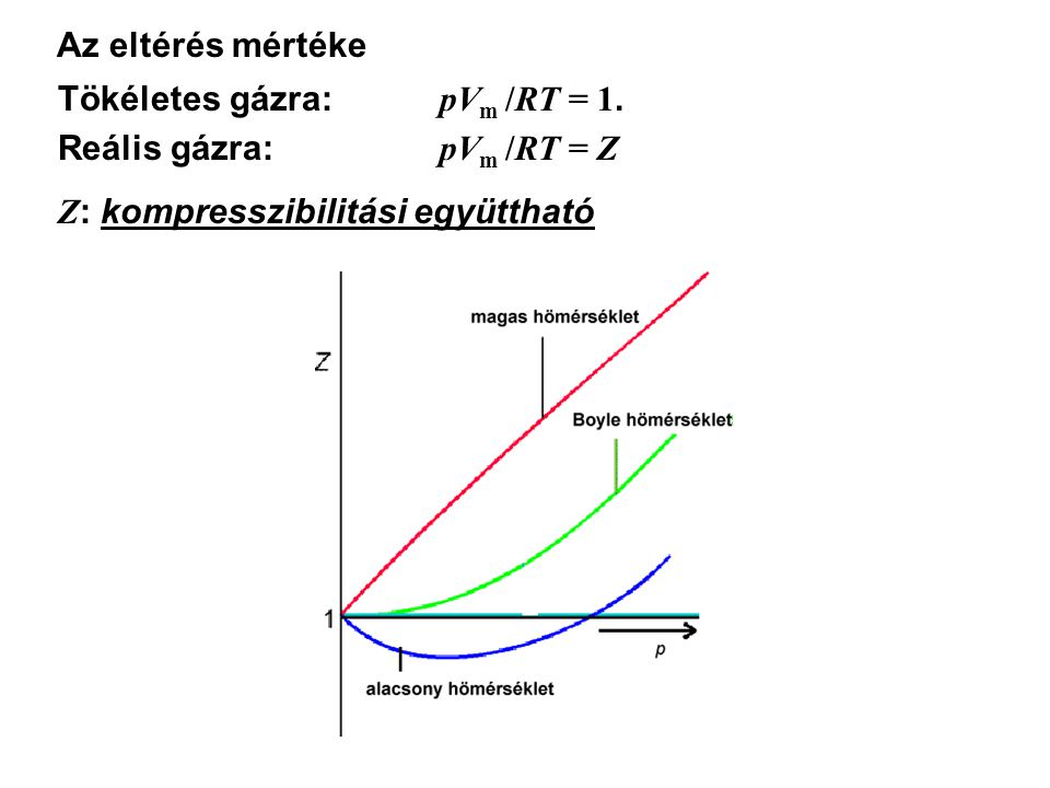 Az eltérés mértéke Tökéletes gázra: pVm /RT = 1. Reális gázra: pVm /RT = Z.