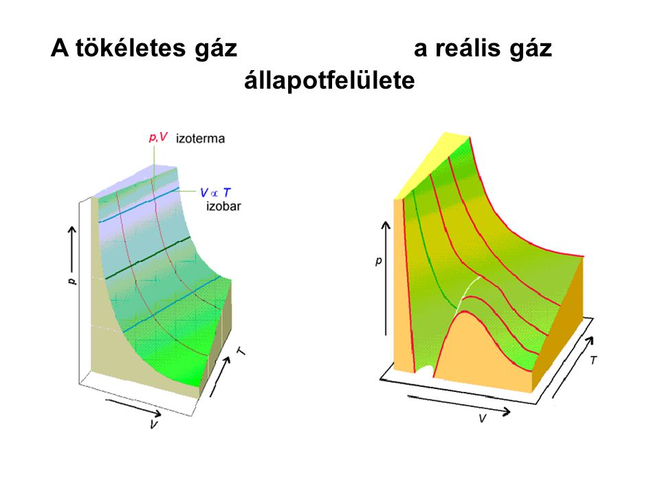 A tökéletes gáz a reális gáz állapotfelülete