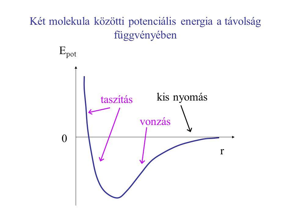Két molekula közötti potenciális energia a távolság függvényében