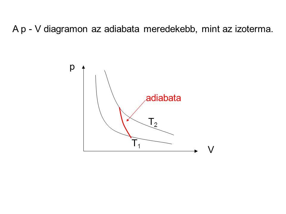 A p - V diagramon az adiabata meredekebb, mint az izoterma.