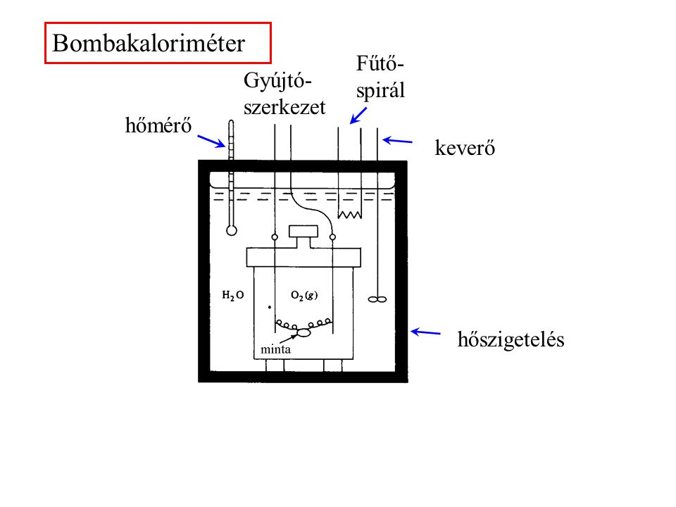 Bombakaloriméter Fűtő-spirál Gyújtó-szerkezet hőmérő keverő