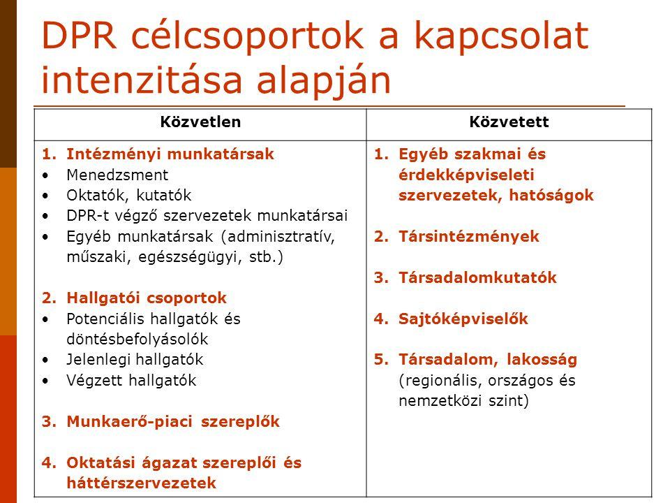 DPR célcsoportok a kapcsolat intenzitása alapján