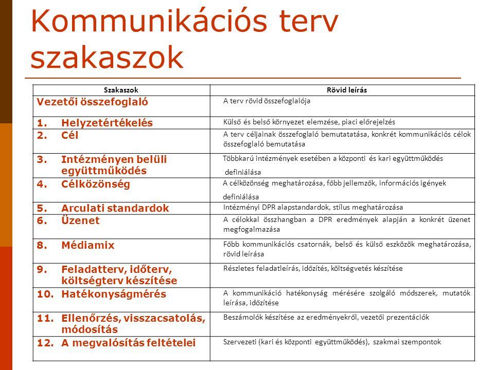 Kommunikációs terv szakaszok