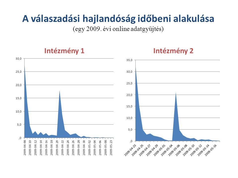 A válaszadási hajlandóság időbeni alakulása (egy 2009
