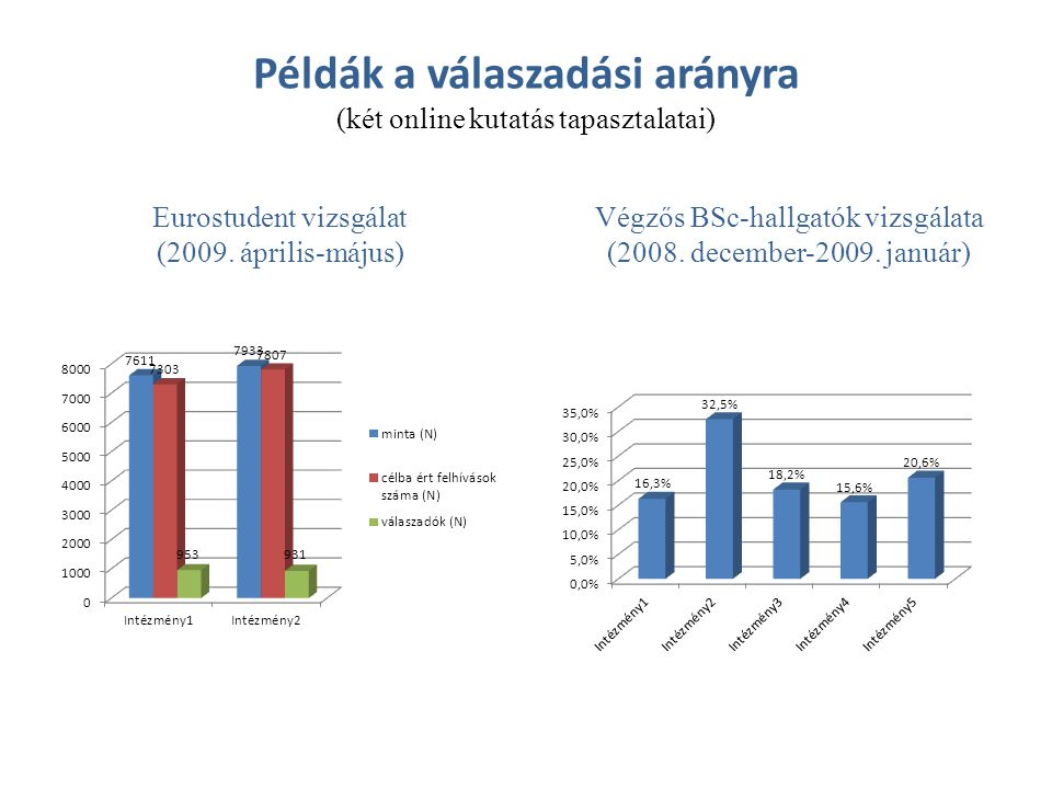 Példák a válaszadási arányra (két online kutatás tapasztalatai)