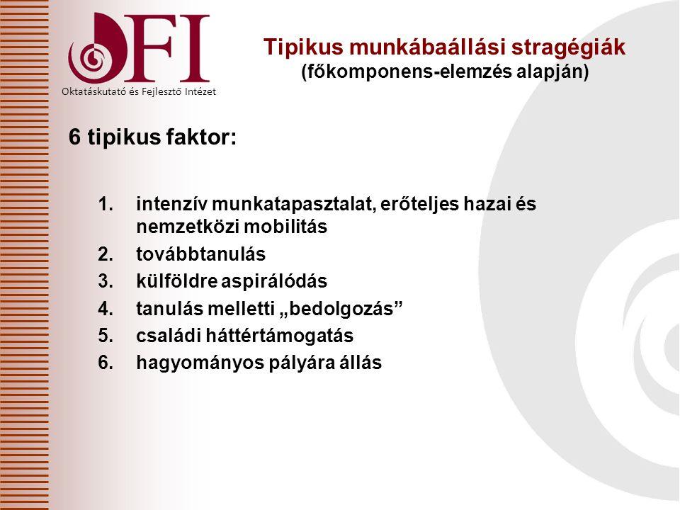 Tipikus munkábaállási stragégiák (főkomponens-elemzés alapján)