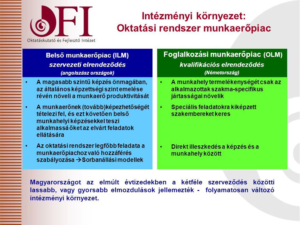 Intézményi környezet: Oktatási rendszer munkaerőpiac