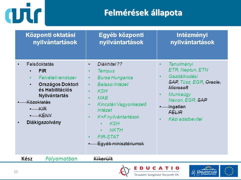 Központi oktatási nyilvántartások