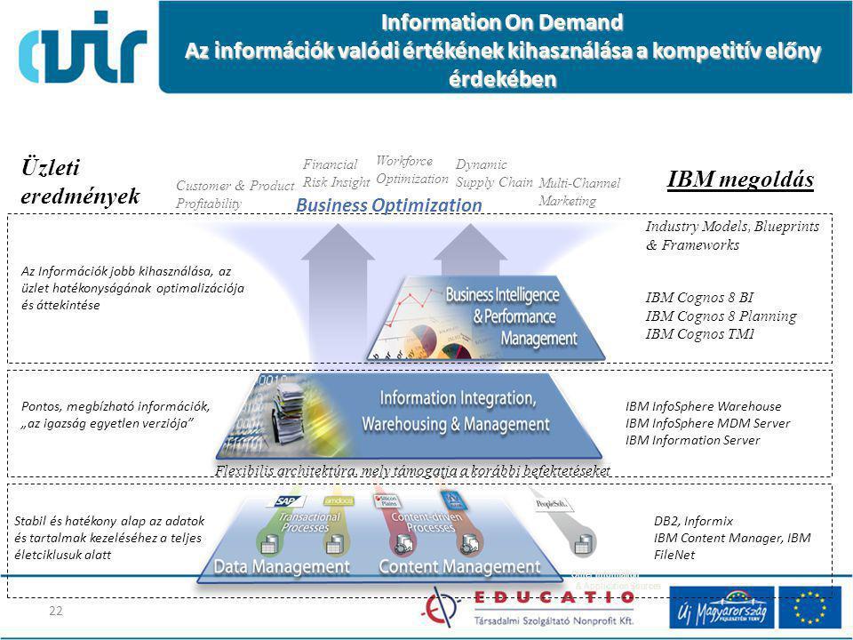 Information On Demand Az információk valódi értékének kihasználása a kompetitív előny érdekében