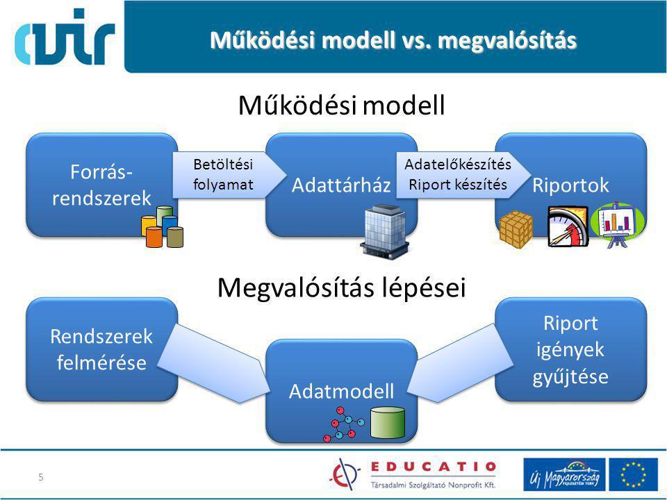 Működési modell vs. megvalósítás