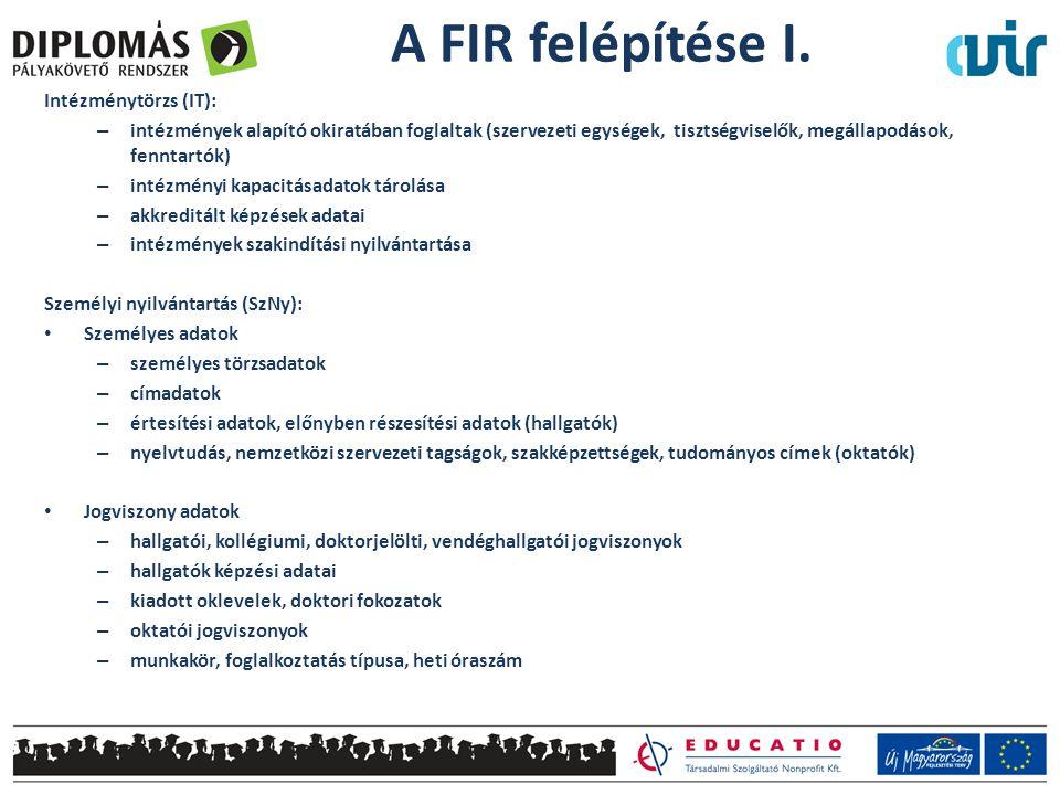 A FIR felépítése I. Intézménytörzs (IT):
