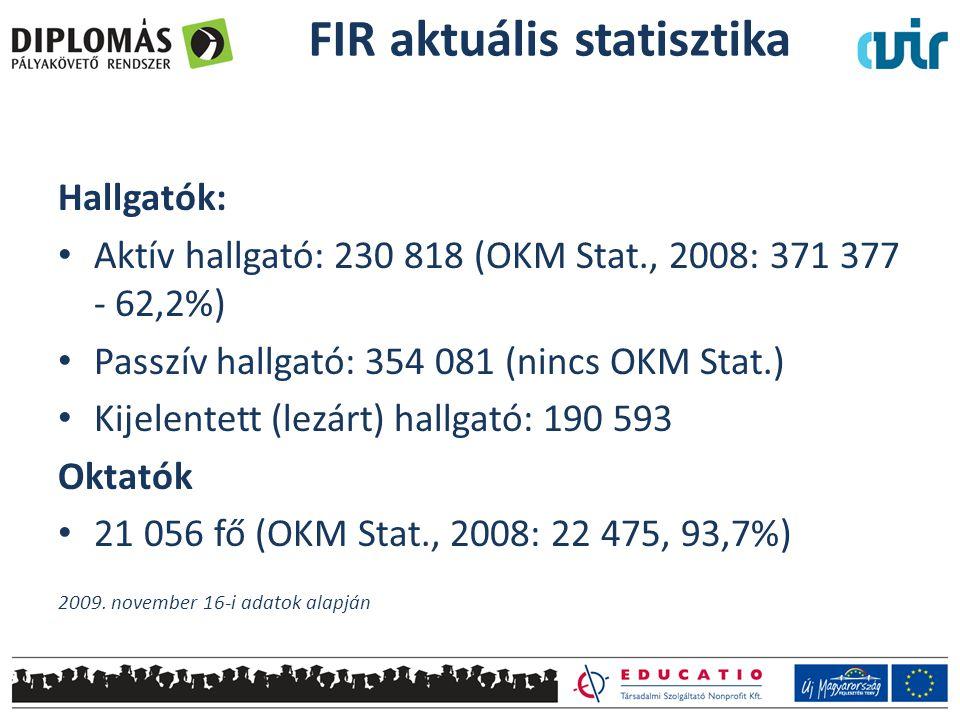 FIR aktuális statisztika