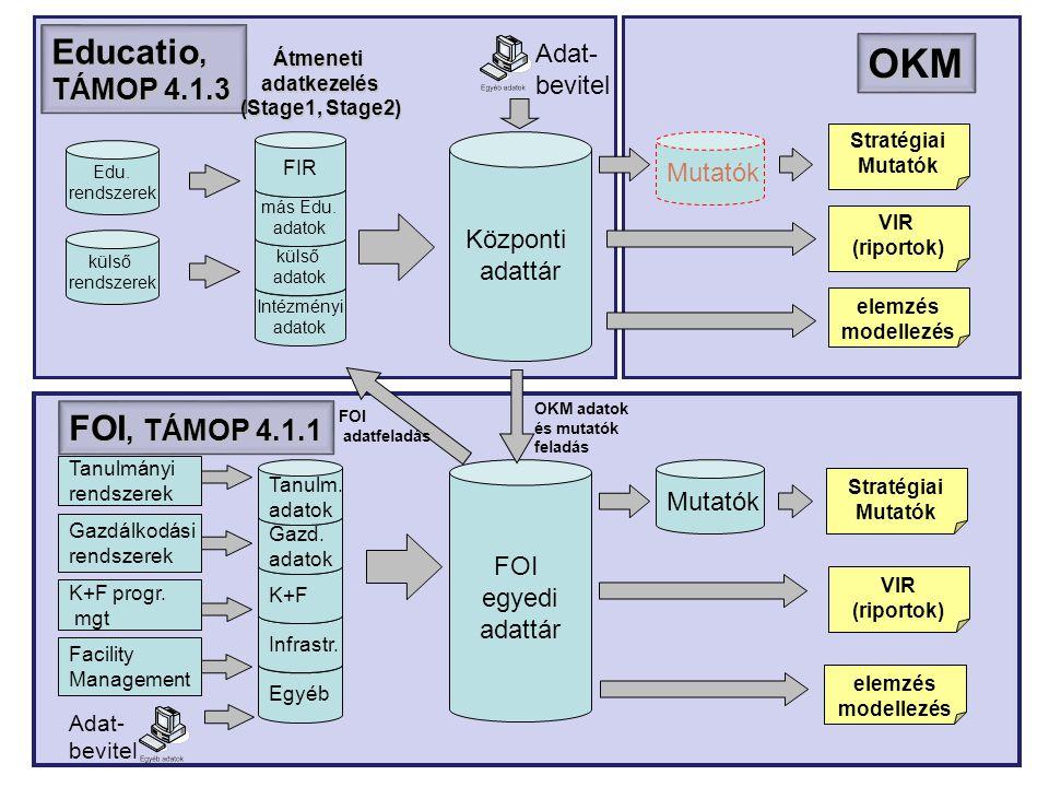 OKM Educatio, TÁMOP 4.1.3 FOI, TÁMOP 4.1.1 Adat- bevitel Mutatók