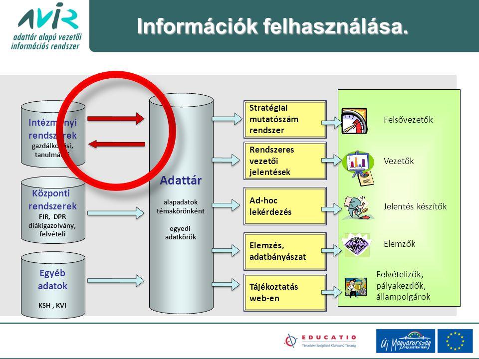 Információk felhasználása.