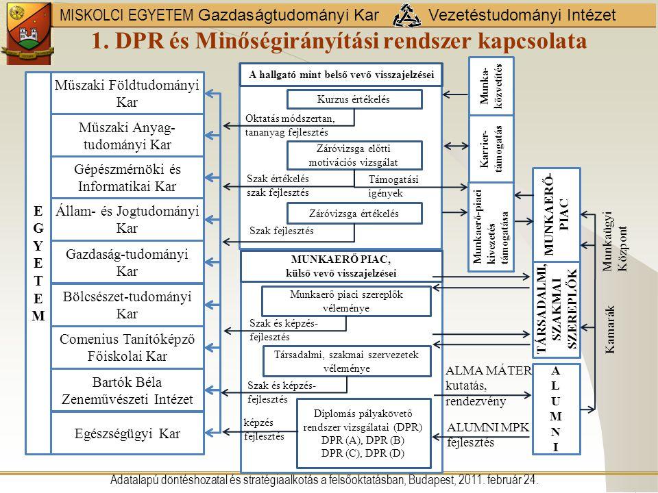1. DPR és Minőségirányítási rendszer kapcsolata