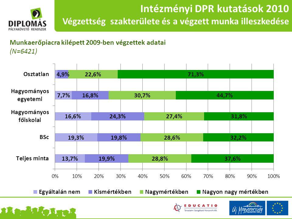 Intézményi DPR kutatások 2010 Végzettség szakterülete és a végzett munka illeszkedése