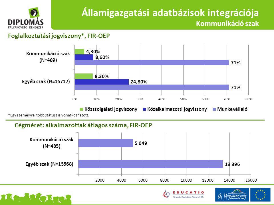 Államigazgatási adatbázisok integrációja