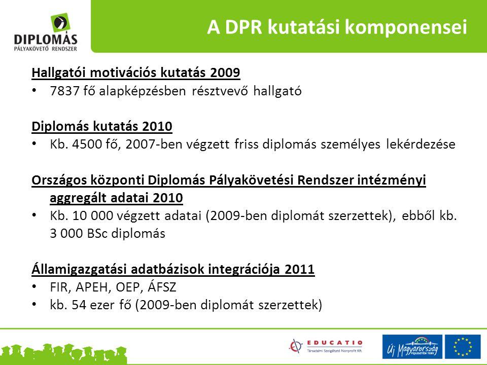 A DPR kutatási komponensei