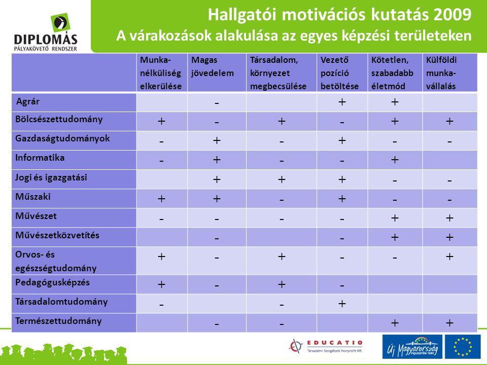 Hallgatói motivációs kutatás 2009