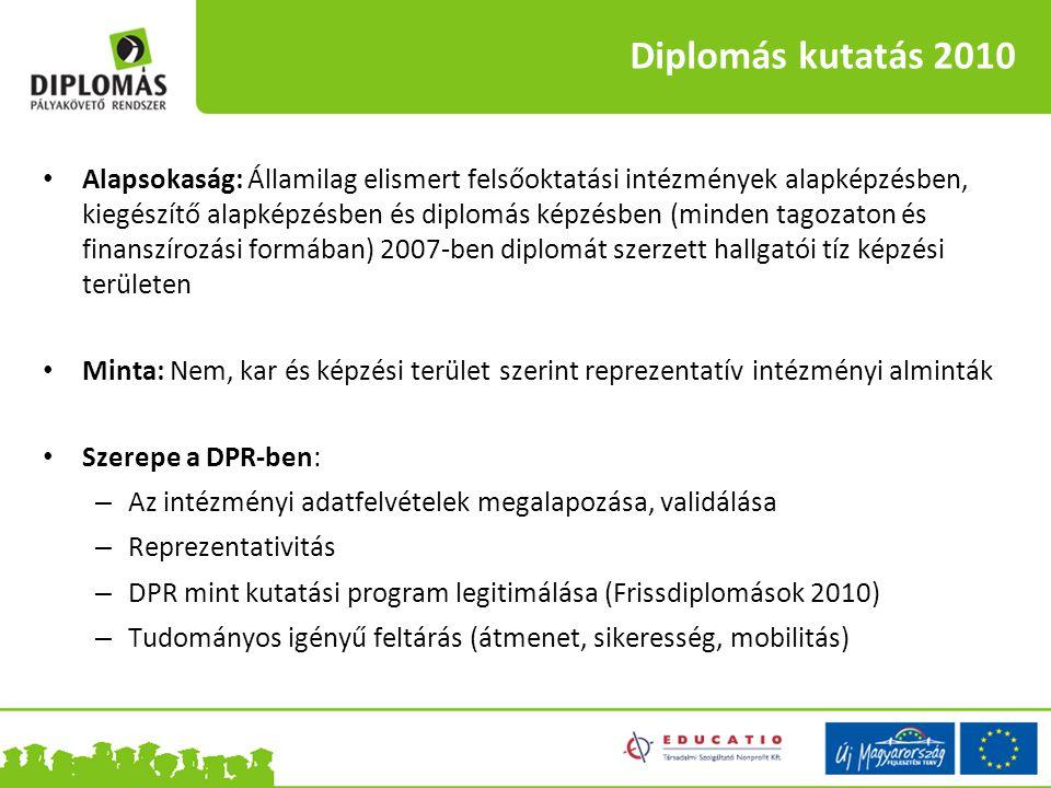 Diplomás kutatás 2010
