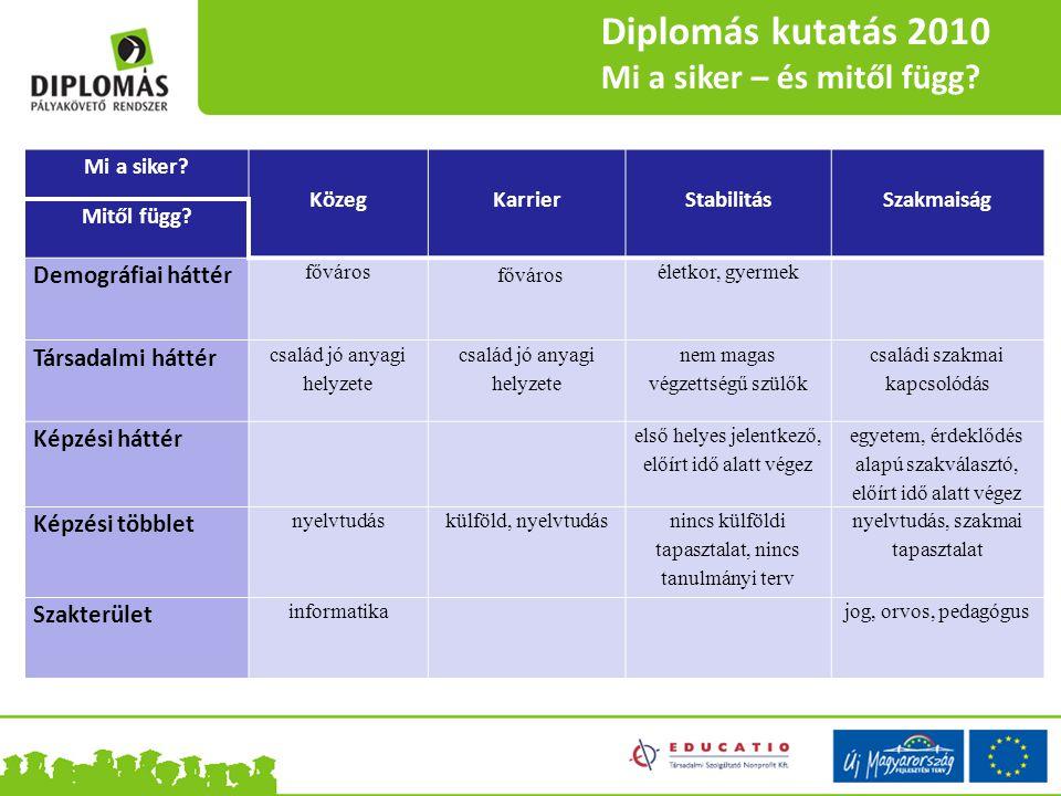 Diplomás kutatás 2010 Mi a siker – és mitől függ Demográfiai háttér