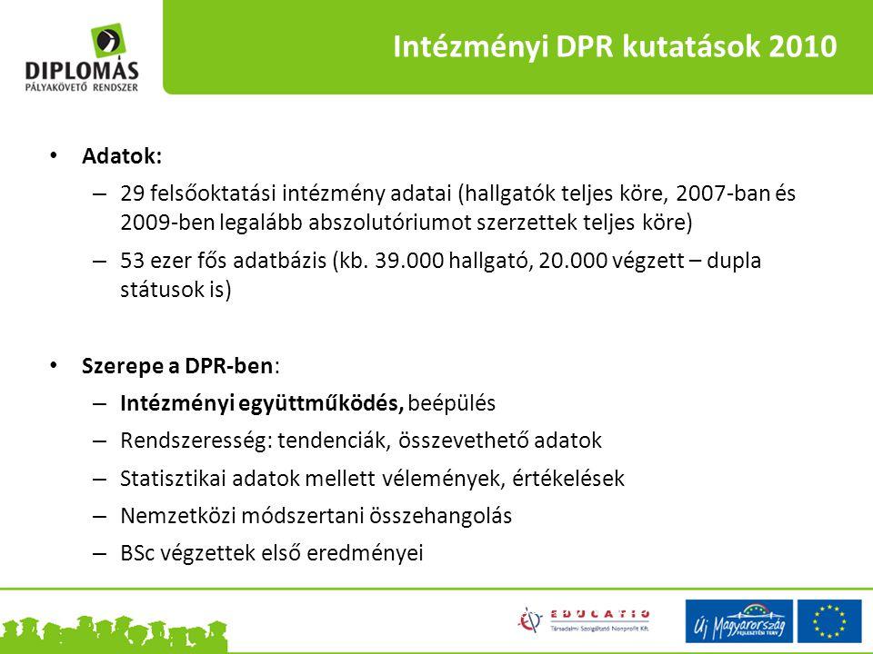 Intézményi DPR kutatások 2010