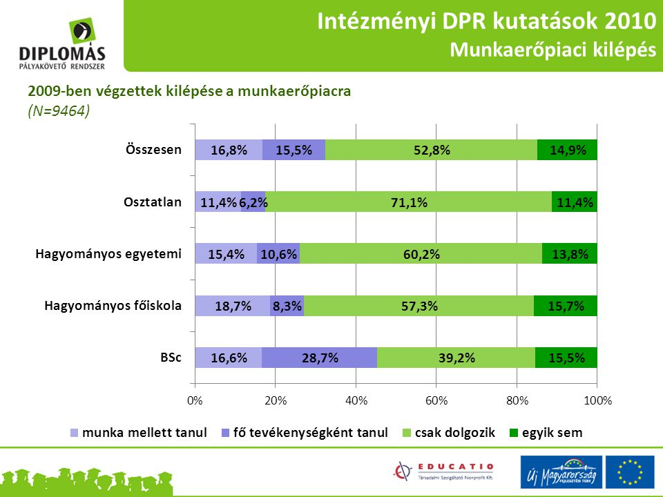 Intézményi DPR kutatások 2010 Munkaerőpiaci kilépés