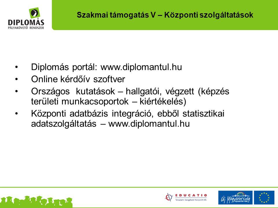 Diplomás portál: www.diplomantul.hu Online kérdőív szoftver