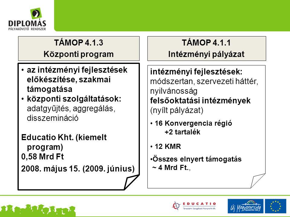 TÁMOP 4.1.3 Központi program TÁMOP 4.1.1 Intézményi pályázat