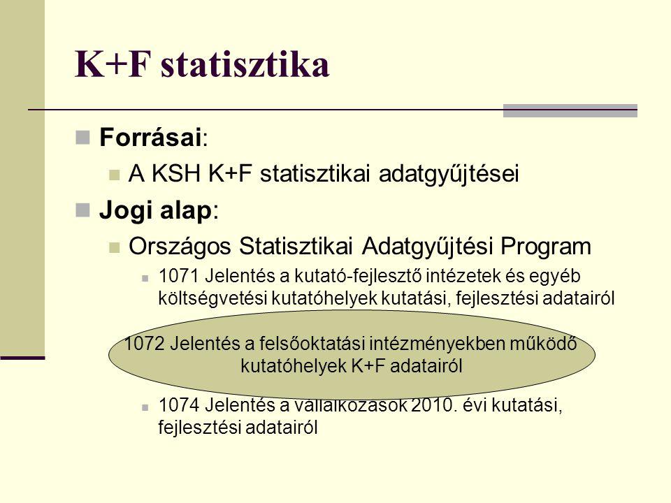 K+F statisztika Forrásai: Jogi alap: