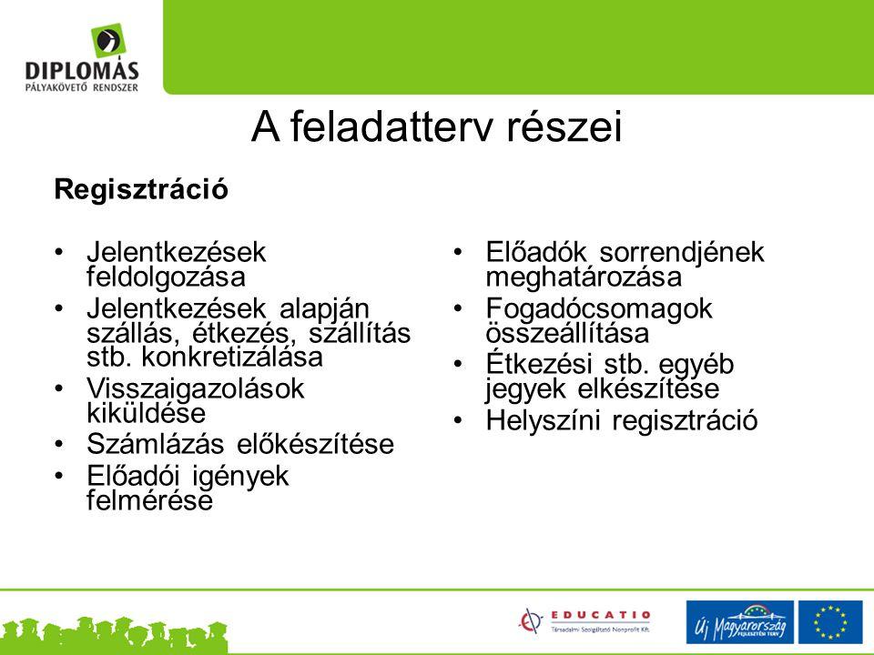A feladatterv részei Regisztráció Jelentkezések feldolgozása
