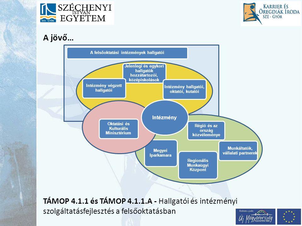A jövő… TÁMOP 4.1.1 és TÁMOP 4.1.1.A - Hallgatói és intézményi szolgáltatásfejlesztés a felsőoktatásban.