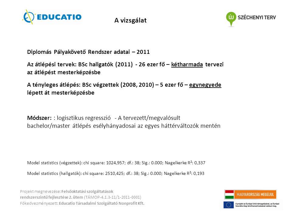 A vizsgálat Diplomás Pályakövető Rendszer adatai – 2011