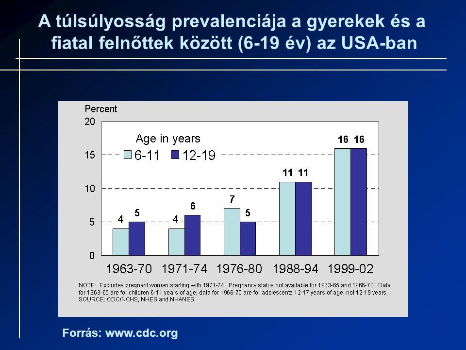 A túlsúlyosság prevalenciája a gyerekek és a