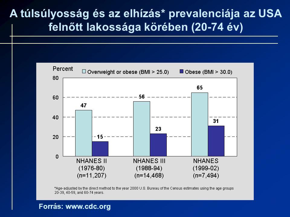 A túlsúlyosság és az elhízás* prevalenciája az USA