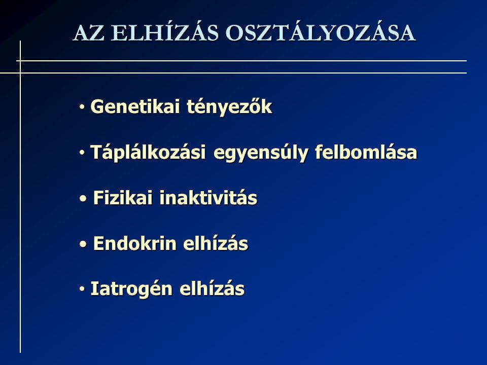 AZ ELHÍZÁS OSZTÁLYOZÁSA