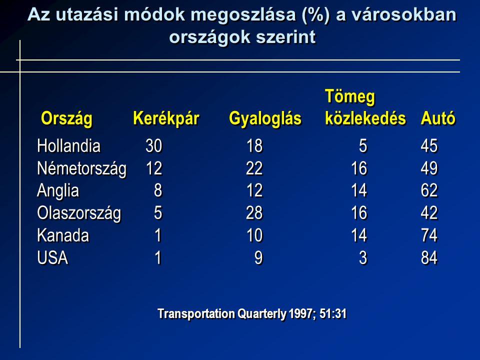 Az utazási módok megoszlása (%) a városokban