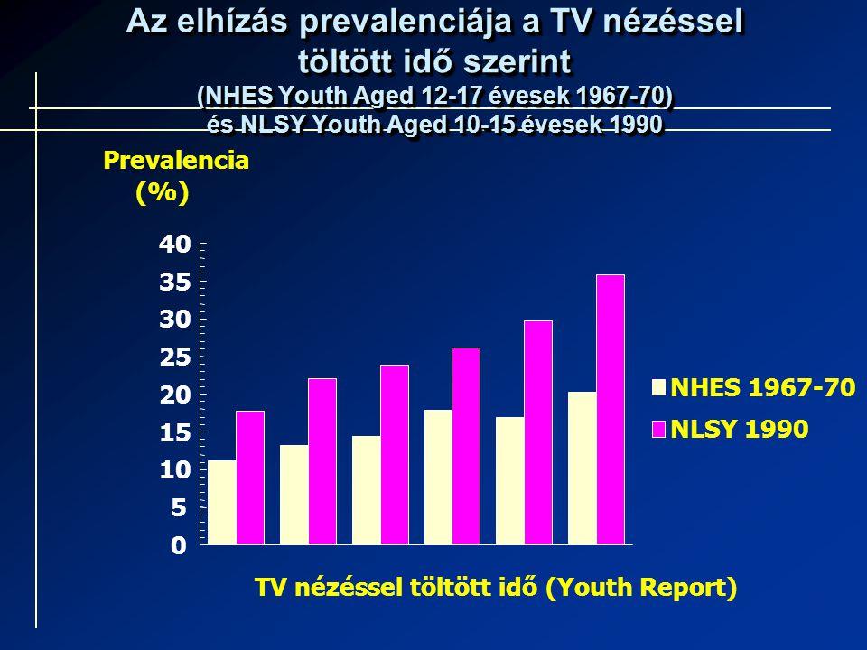 Az elhízás prevalenciája a TV nézéssel töltött idő szerint (NHES Youth Aged 12-17 évesek 1967-70) és NLSY Youth Aged 10-15 évesek 1990
