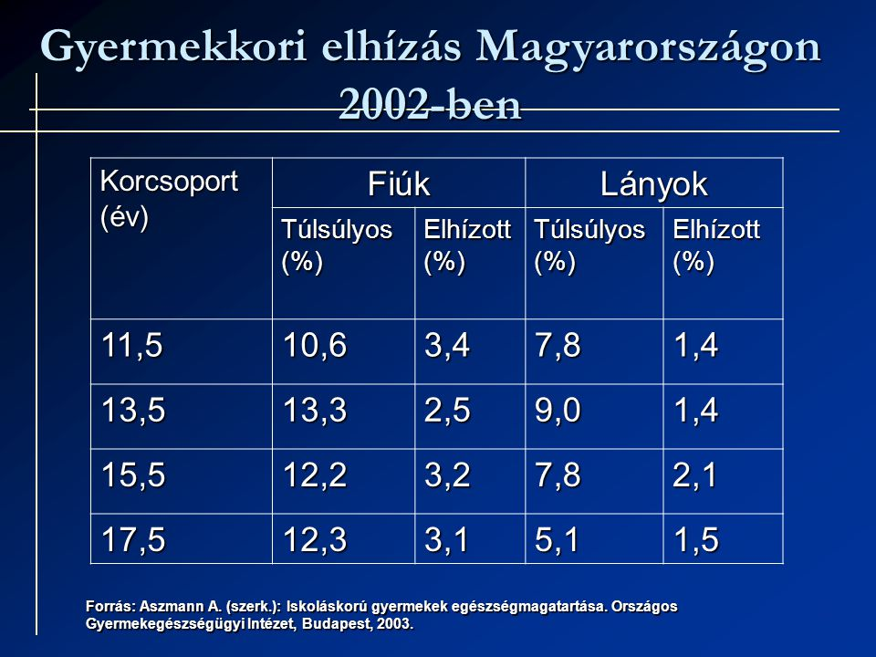 Gyermekkori elhízás Magyarországon