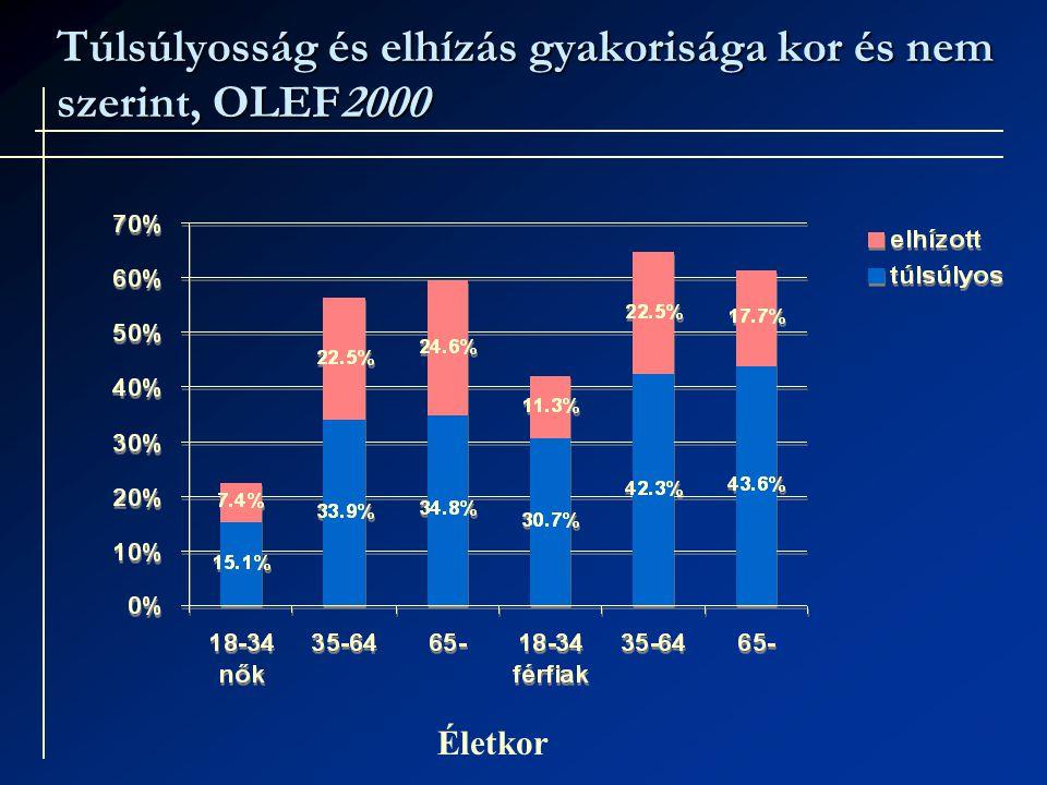 Túlsúlyosság és elhízás gyakorisága kor és nem szerint, OLEF2000